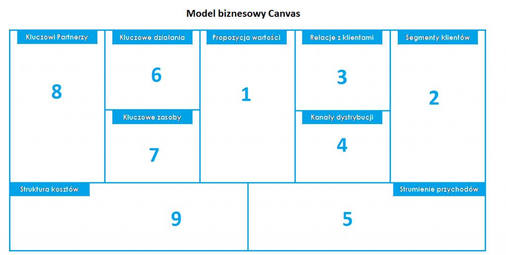 Business model canvas - model biznesowy