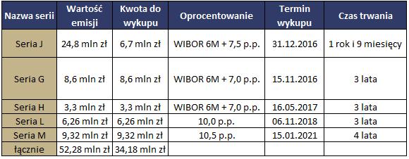 Tabela 1 v3